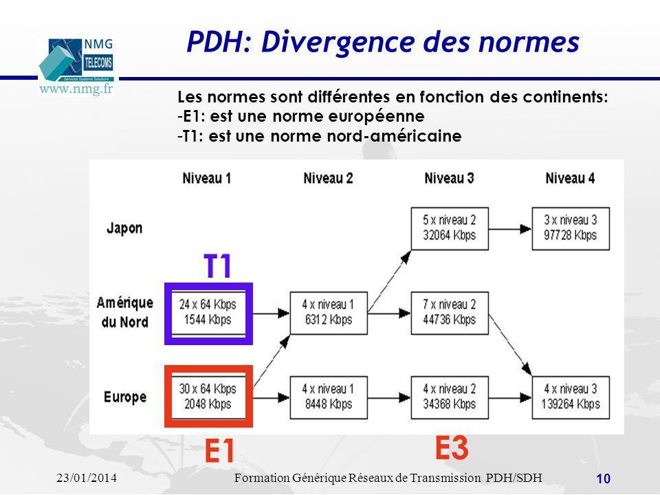 PDH: Divergence des normes
