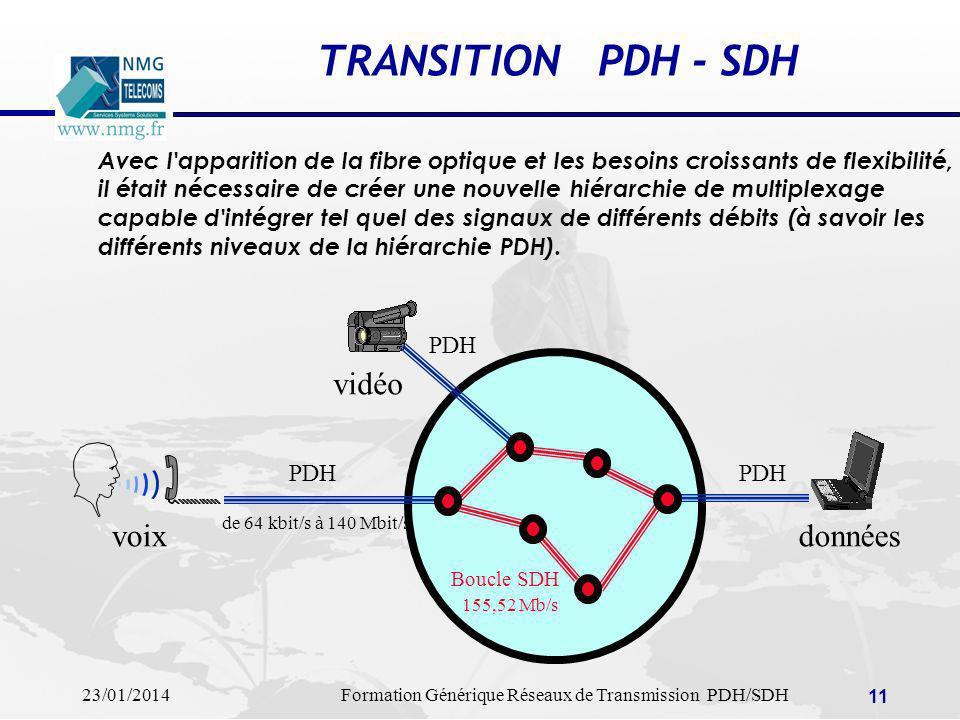 TRANSITION PDH - SDH vidéo voix données