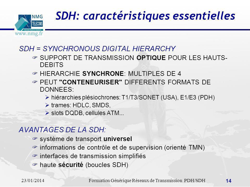 SDH: caractéristiques essentielles