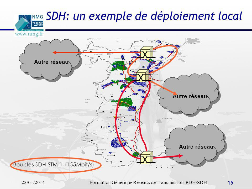 SDH: un exemple de déploiement local