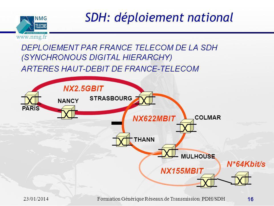 SDH: déploiement national