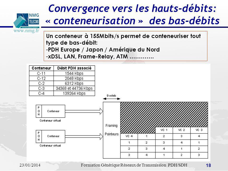 Convergence vers les hauts-débits: « conteneurisation » des bas-débits