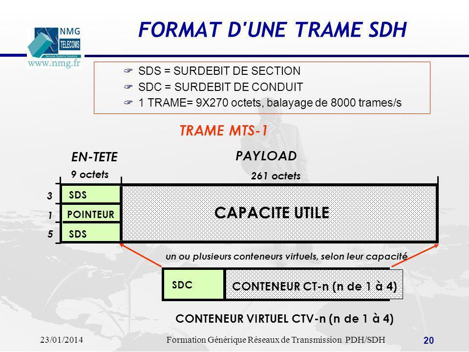 FORMAT D UNE TRAME SDH CAPACITE UTILE TRAME MTS-1 EN-TETE PAYLOAD