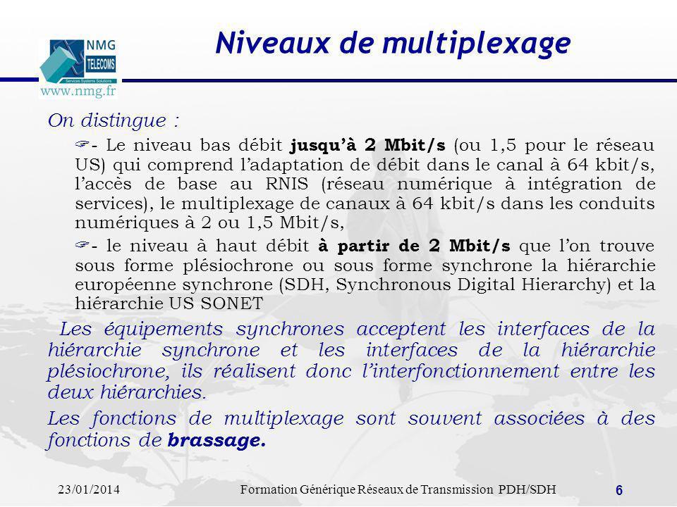 Niveaux de multiplexage