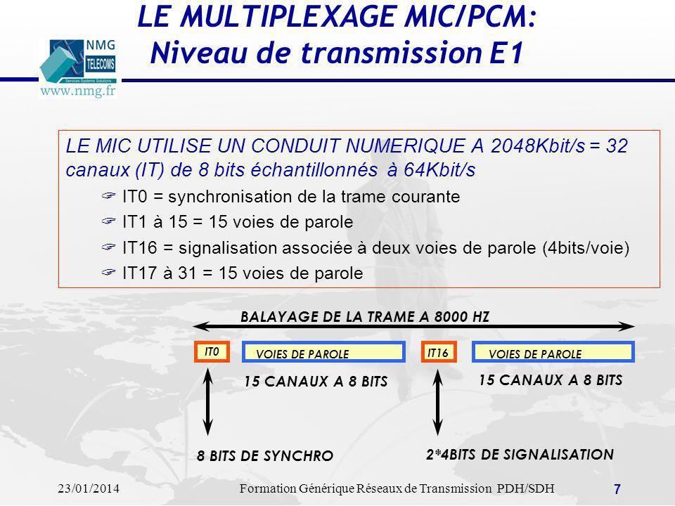 LE MULTIPLEXAGE MIC/PCM: Niveau de transmission E1