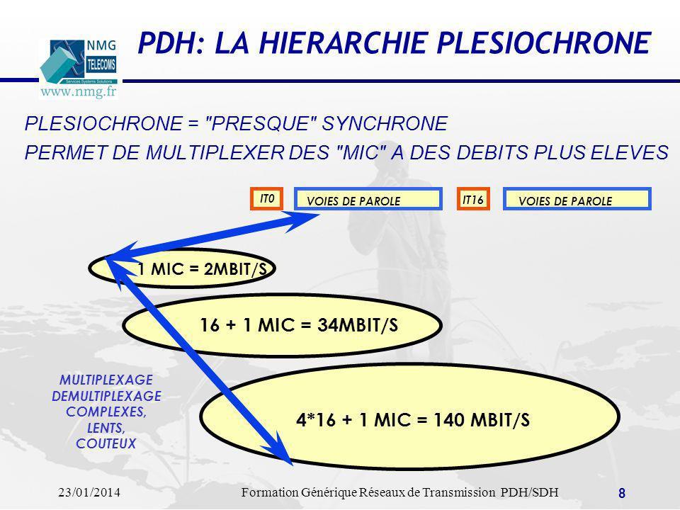 PDH: LA HIERARCHIE PLESIOCHRONE