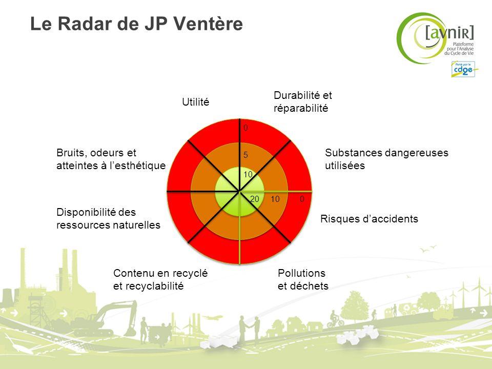 Le Radar de JP Ventère Utilité Contenu en recyclé et recyclabilité