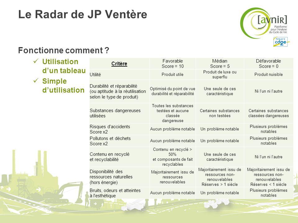 Le Radar de JP Ventère Fonctionne comment Utilisation d'un tableau