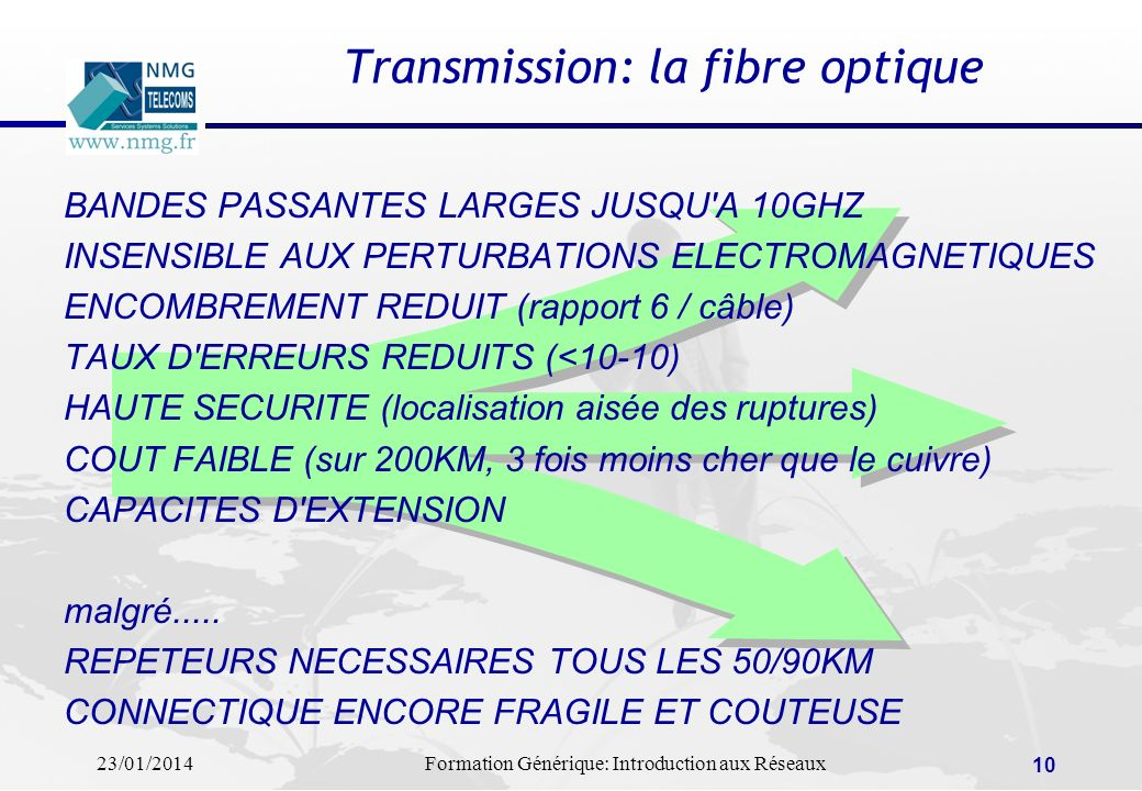 Transmission: la fibre optique