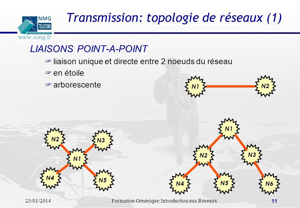 Transmission: topologie de réseaux (1)