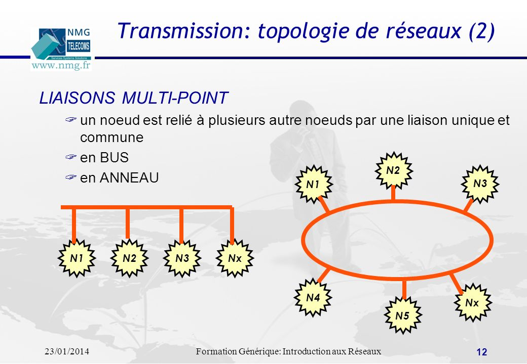 Transmission: topologie de réseaux (2)