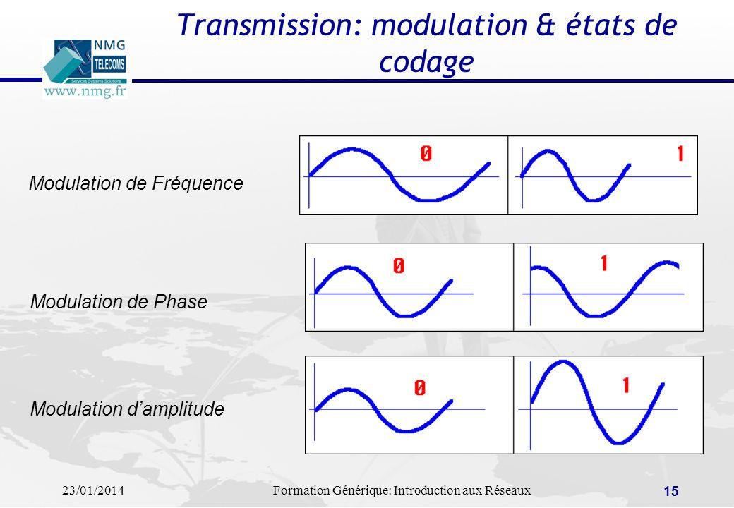 Transmission: modulation & états de codage