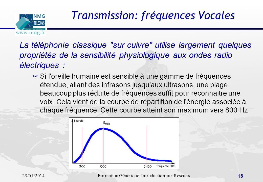 Transmission: fréquences Vocales
