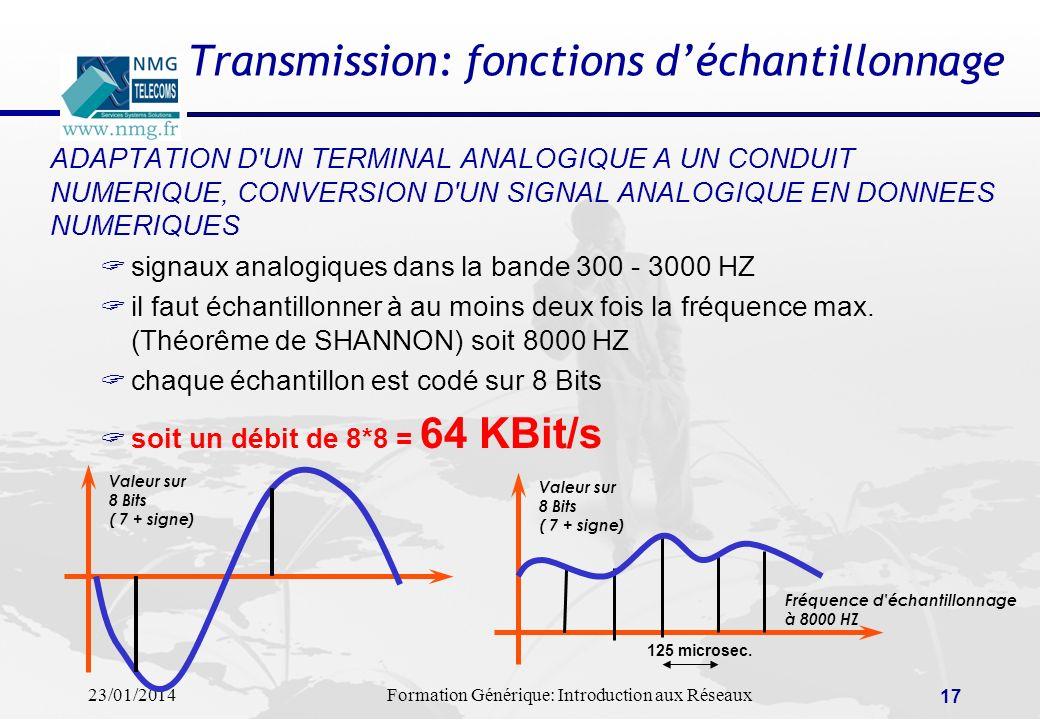 Transmission: fonctions d'échantillonnage