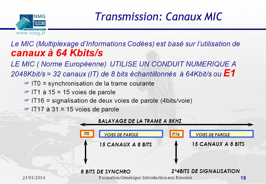 Transmission: Canaux MIC