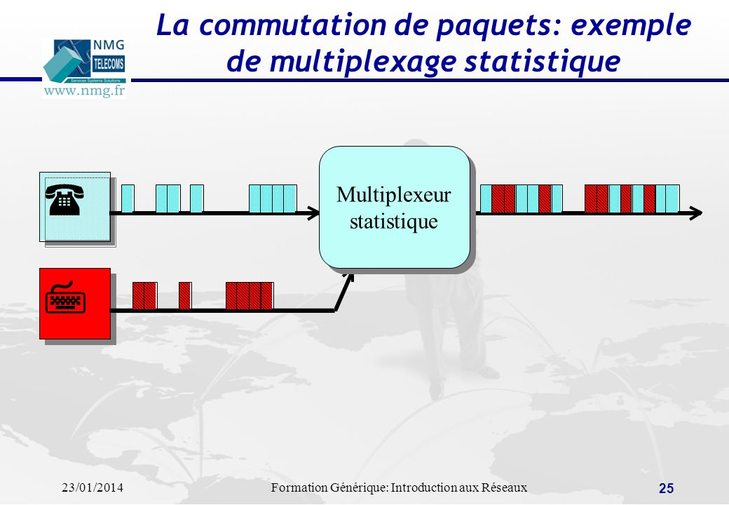 La commutation de paquets: exemple de multiplexage statistique