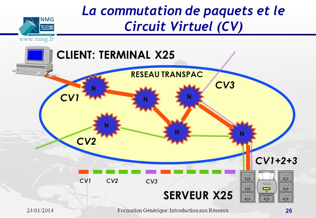 La commutation de paquets et le Circuit Virtuel (CV)