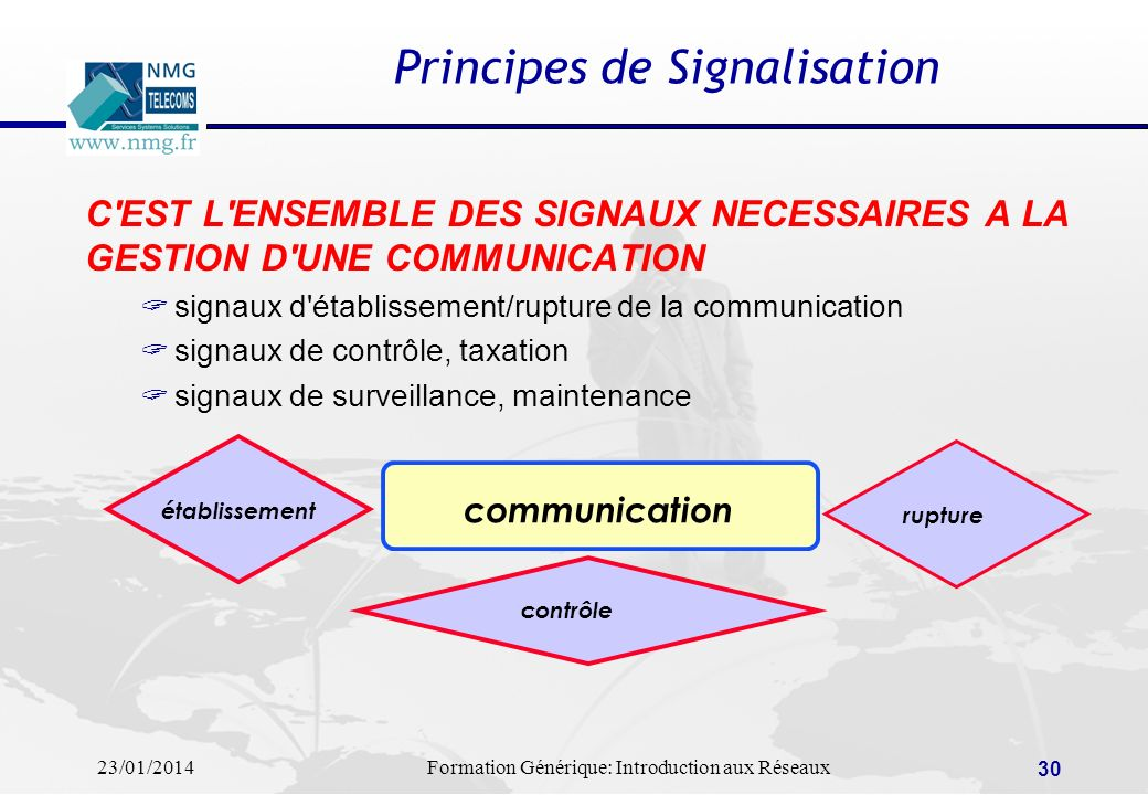 Principes de Signalisation