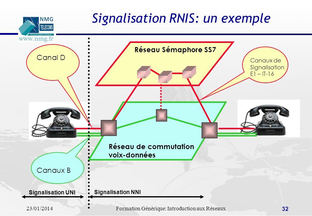 Signalisation RNIS: un exemple