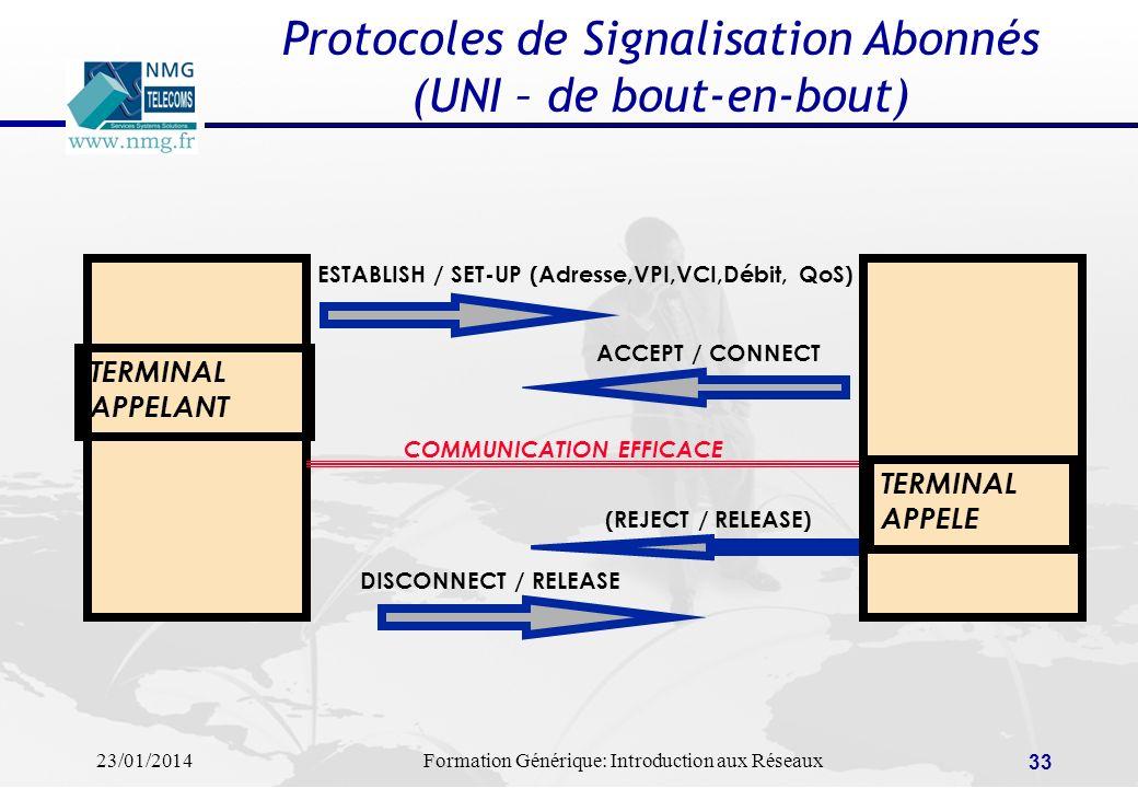 Protocoles de Signalisation Abonnés (UNI – de bout-en-bout)