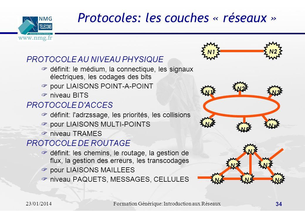 Protocoles: les couches « réseaux »