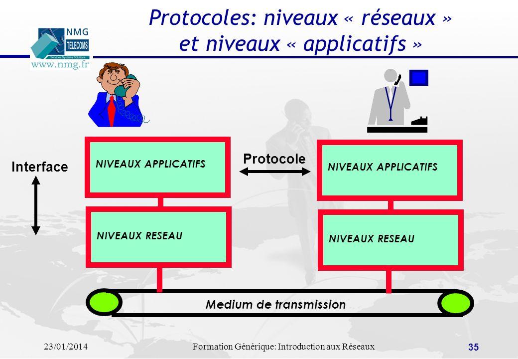 Protocoles: niveaux « réseaux » et niveaux « applicatifs »