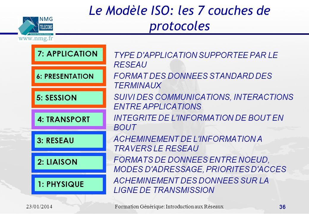 Le Modèle ISO: les 7 couches de protocoles