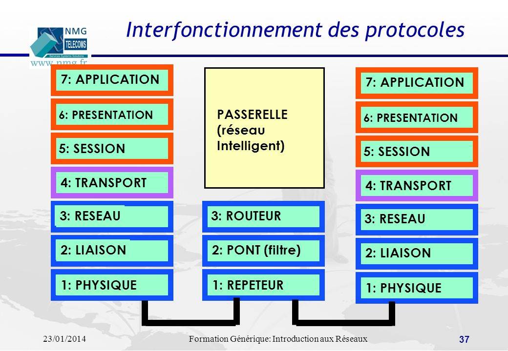 Interfonctionnement des protocoles