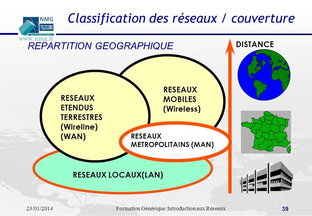 Classification des réseaux / couverture