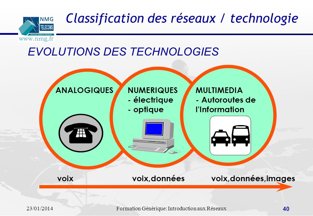 Classification des réseaux / technologie