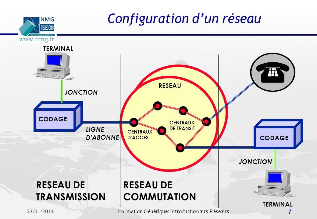 Configuration d'un réseau