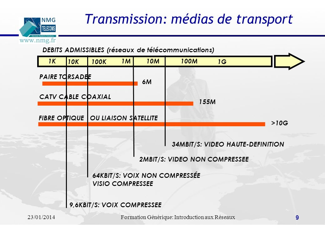 Transmission: médias de transport