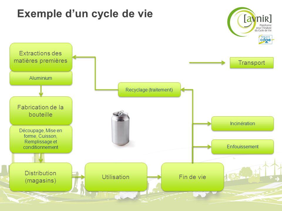 Exemple d'un cycle de vie