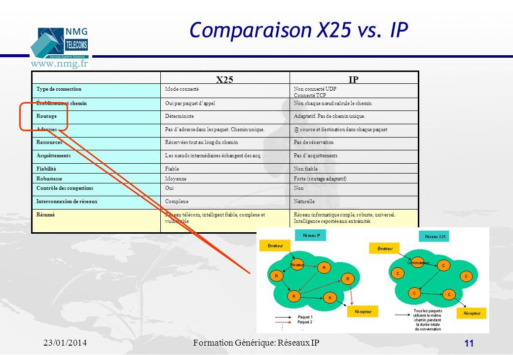 Comparaison X25 vs. IP Réseau informatique simple, robuste, universel. Intelligence reportée aux extrémités.