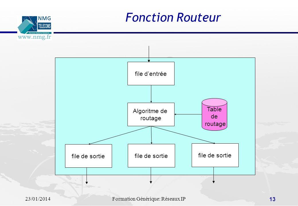 Fonction Routeur file d'entrée Table Algoritme de de routage routage