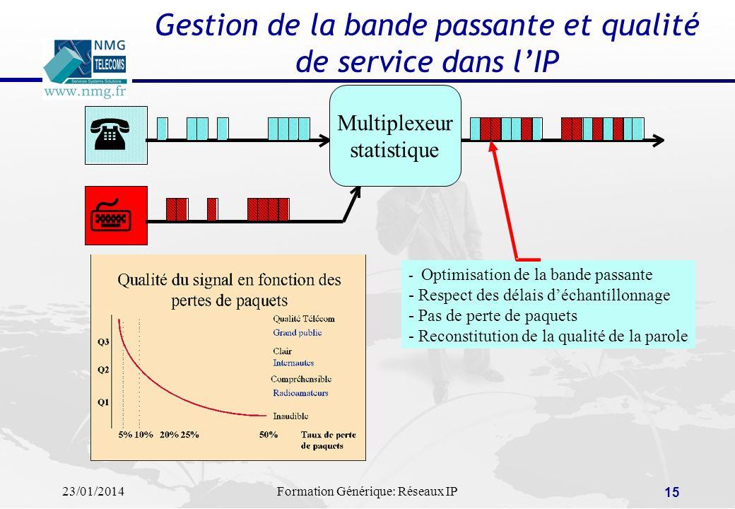 Gestion de la bande passante et qualité de service dans l'IP