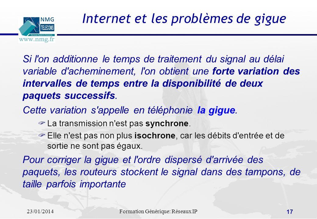 Internet et les problèmes de gigue