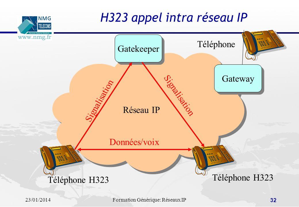 H323 appel intra réseau IP Téléphone Gatekeeper Gateway Réseau IP