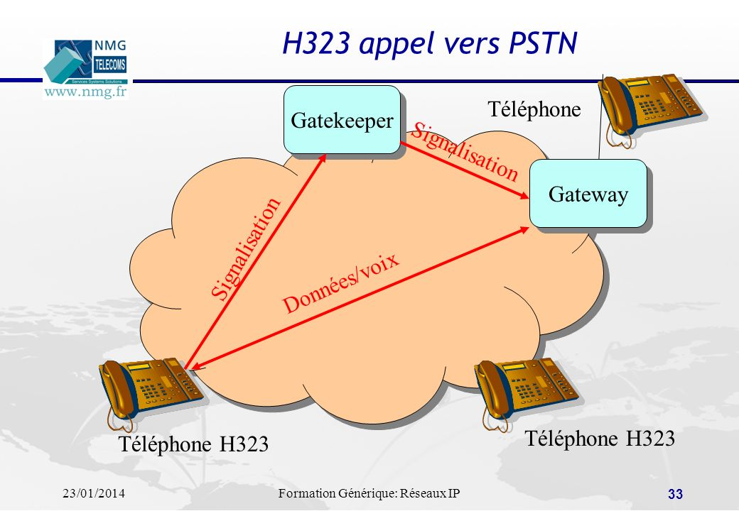 H323 appel vers PSTN Téléphone Gatekeeper Signalisation Gateway