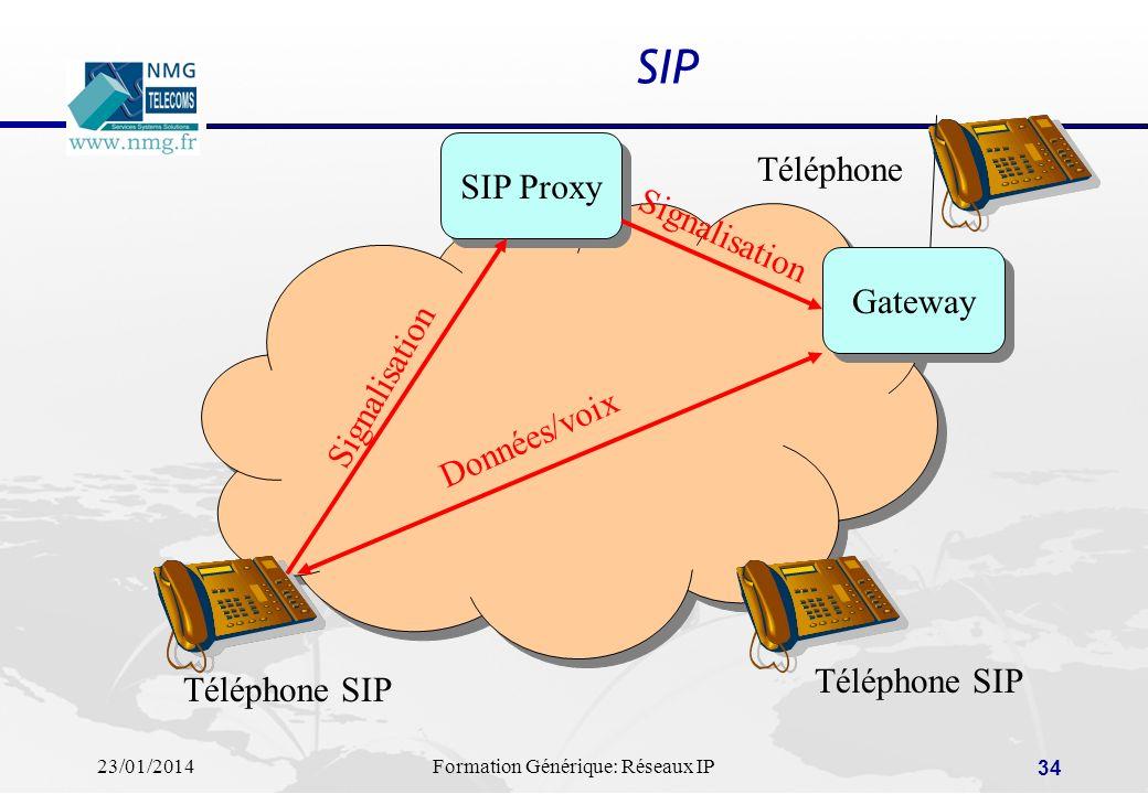 SIP Téléphone SIP Proxy Signalisation Gateway Signalisation