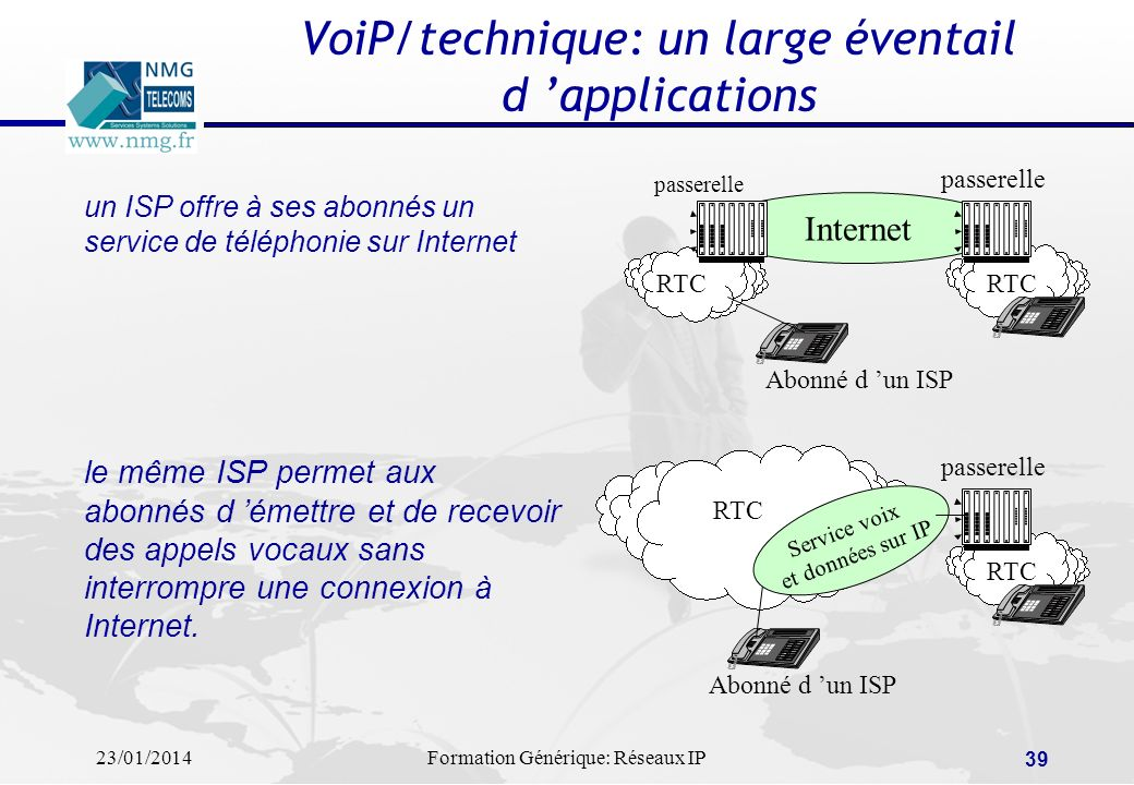 VoiP/technique: un large éventail d 'applications