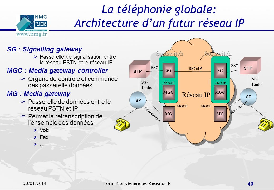 La téléphonie globale: Architecture d'un futur réseau IP