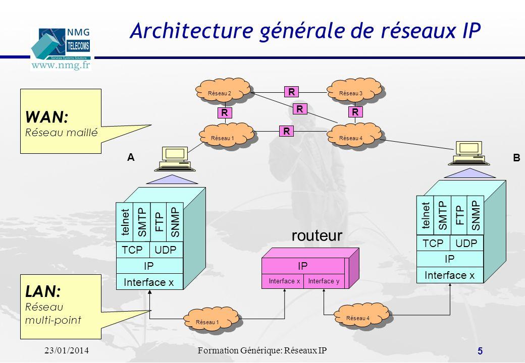 Architecture générale de réseaux IP