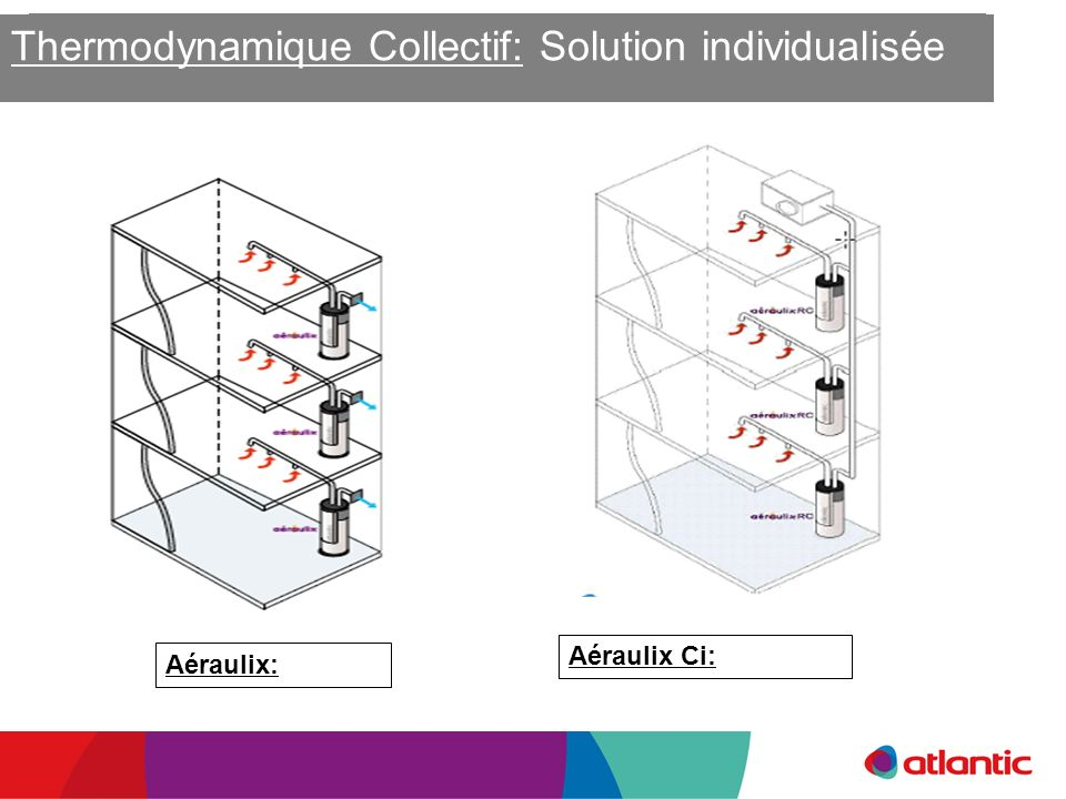 Thermodynamique Collectif: Solution individualisée