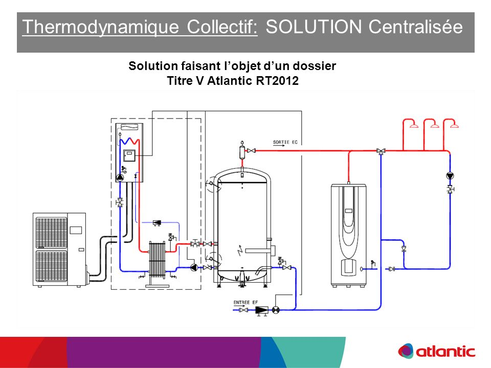 Thermodynamique Collectif: SOLUTION Centralisée