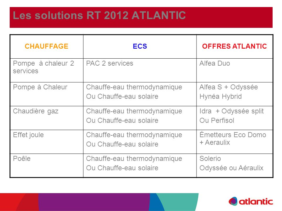 Les solutions RT 2012 ATLANTIC