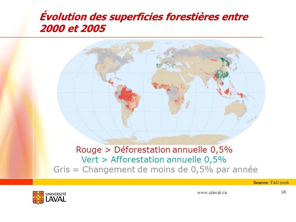 Évolution des superficies forestières entre 2000 et 2005