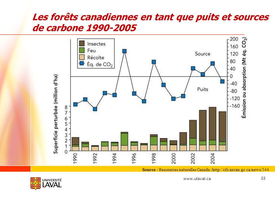 Les forêts canadiennes en tant que puits et sources de carbone 1990-2005
