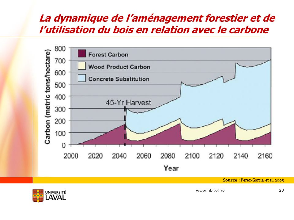 La dynamique de l'aménagement forestier et de l'utilisation du bois en relation avec le carbone