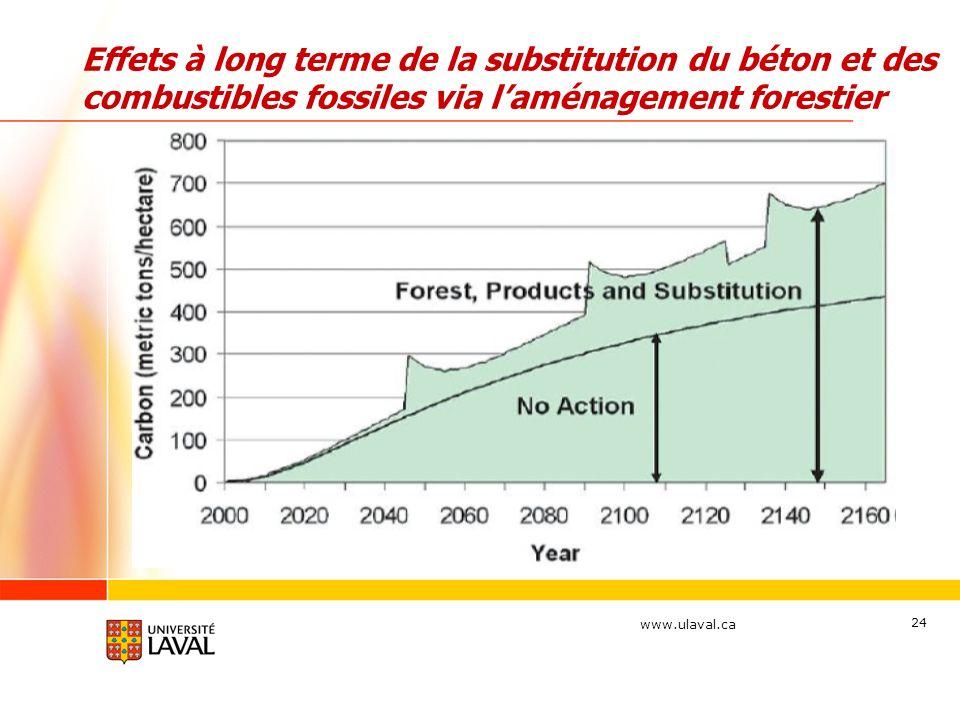 Effets à long terme de la substitution du béton et des combustibles fossiles via l'aménagement forestier